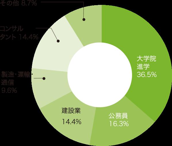 過去5年間の進路状況(前身の土木工学コースのデータ)