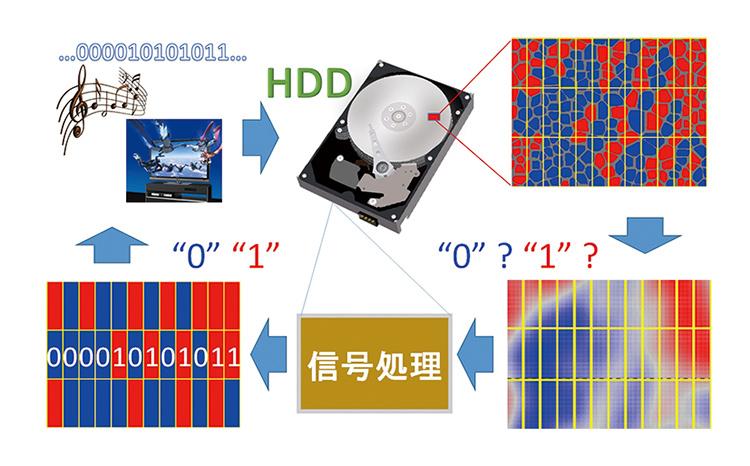 次世代HDDの信号処理